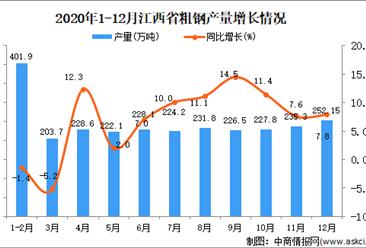 2020年12月江西省粗钢产量数据统计分析