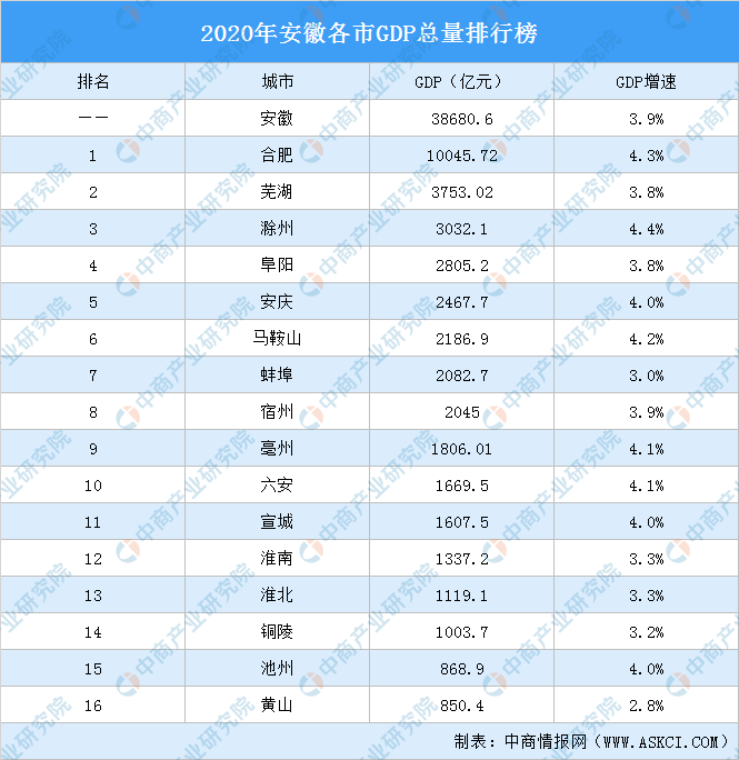 安微gdp排名_2021年安徽省16市GDP排名情况