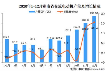 2020年12月湖南省交流电动机产量据统计分析