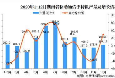 2020年12月湖南省移动通信手持机产量据统计分析