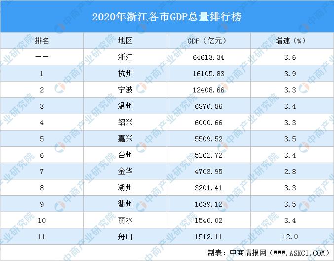浙江gdp2020总产值_杭州房产专家 在余杭区买房,这两个板块怎么选