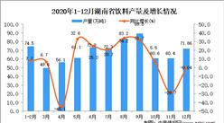 2020年12月湖南省饮料产量据统计分析