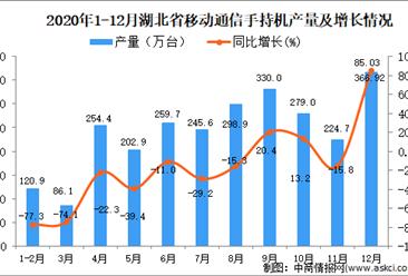 2020年12月湖北省移动通信手持机产量据统计分析