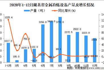 2020年12月湖北省包装专用设备产量据统计分析