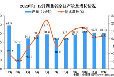 2020年12月湖北省原盐产量数据统计分析