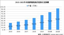 2021年中国超细氢氧化铝阻燃剂行业市场现状及发展趋势预测分析(图)