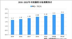 2021年中国服装市场现状及发展趋势预测分析