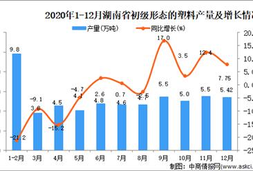 2020年12月湖南省初级形态的塑料产量据统计分析