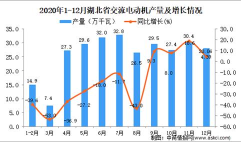 2020年12月湖北省交流电动机产量据统计分析