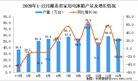 2020年12月湖北省家用电冰箱产量据统计分析