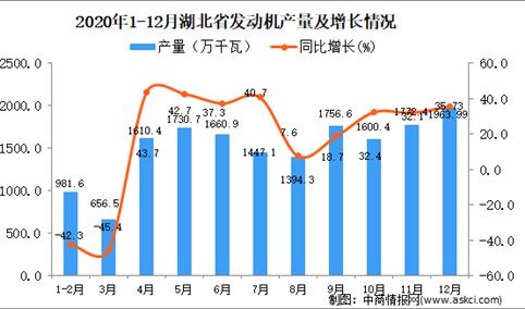 2020年12月湖北省发动机产量数据统计分析