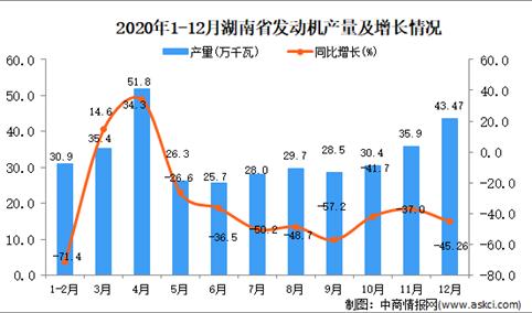 2020年12月湖南省发动机产量据统计分析