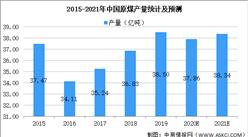 2021年中国煤炭采掘行业市场现状及发展前景预测分析(图)