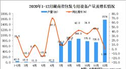 2020年12月湖南省包装专用设备产量据统计分析