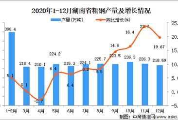 2020年12月湖南省粗钢产量据统计分析