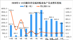 2020年12月湖北省金属冶炼设备产量据统计分析