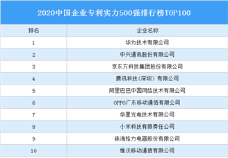2020中國企業專利實力500強排行榜TOP100