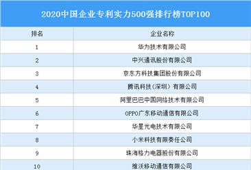 2020中国企业专利实力500强排行榜TOP100
