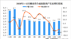 2020年12月湖南省合成洗涤剂产量据统计分析