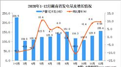 2020年12月湖南省发电量据统计分析