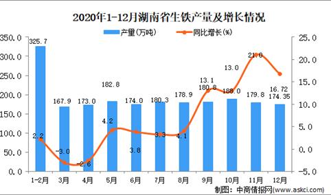 2020年12月湖南省生铁产量据统计分析