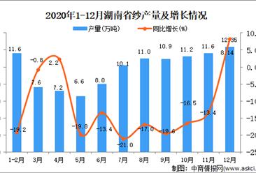 2020年12月湖南省纱产量据统计分析