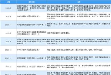 2021年中国医药原辅料包材行业最新政策汇总一览(图)