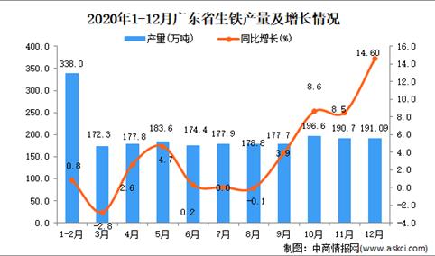 2020年12月广东省生铁数据统计分析