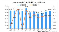 2020年12月广东省铝材数据统计分析