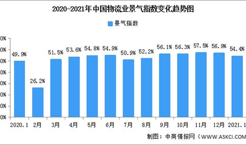 2021年1月中国物流业景气指数54.4% 近年同期最高(图)