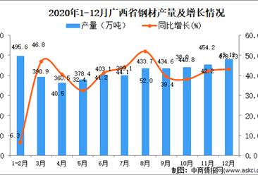 2020年12月广西壮族自治区钢材产量数据统计分析