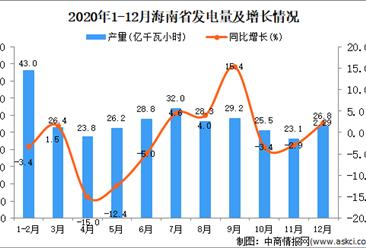 2020年12月海南省发电量数据统计分析