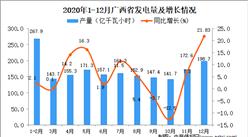 2020年12月广西省发电量数据统计分析