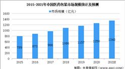 2021年中國藥用玻璃行業市場規模及發展前景預測分析(圖)