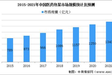 2021年中国药用玻璃行业市场规模及发展前景预测分析(图)