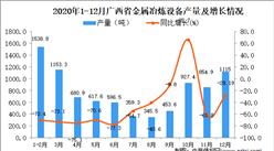 2020年12月广西省金属冶炼设备产量数据统计分析