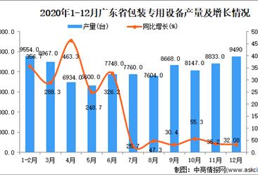 2020年12月广东省包装专用设备数据统计分析