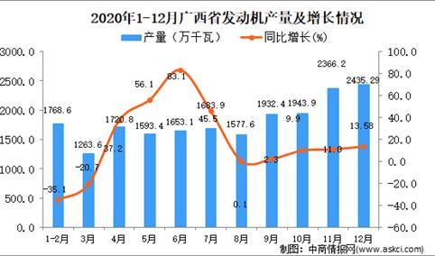 2020年12月广西壮族自治区发动机产量数据统计分析
