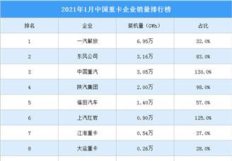 2021年1月中國重卡企業銷量排行榜(TOP10)