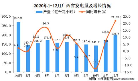 2020年12月广西省彩色电视机产量数据统计分析