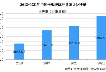 2021年中国日用玻璃行业市场规模及发展前景预测分析(图)