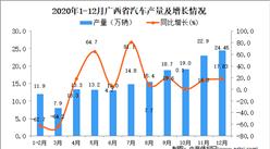 2020年12月广西省汽车产量数据统计分析