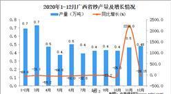 2020年12月广西省纱产量数据统计分析