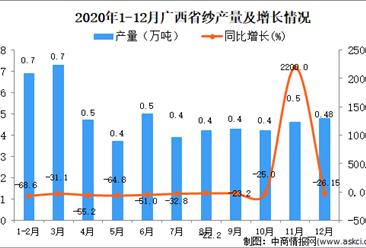 2020年12月广西壮族自治区纱产量数据统计分析