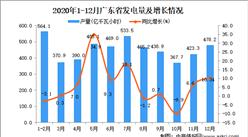 2020年12月广东省发电量数据统计分析