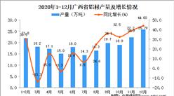 2020年12月广西省铝材产量数据统计分析