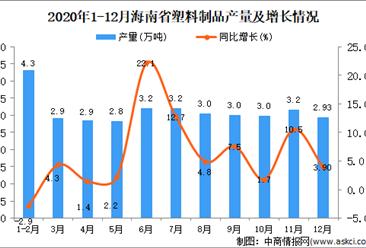 2020年12月海南省塑料制品产量数据统计分析