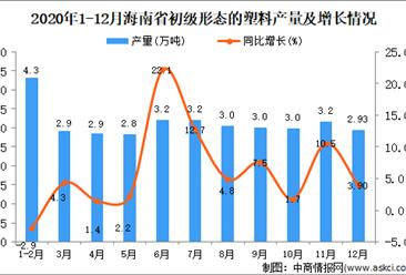 2020年12月海南省初级形态的塑料产量数据统计分析