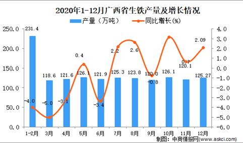 2020年12月广西壮族自治区生铁产量数据统计分析