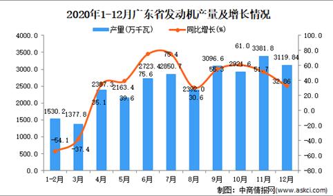 2020年12月广东省发动机数据统计分析